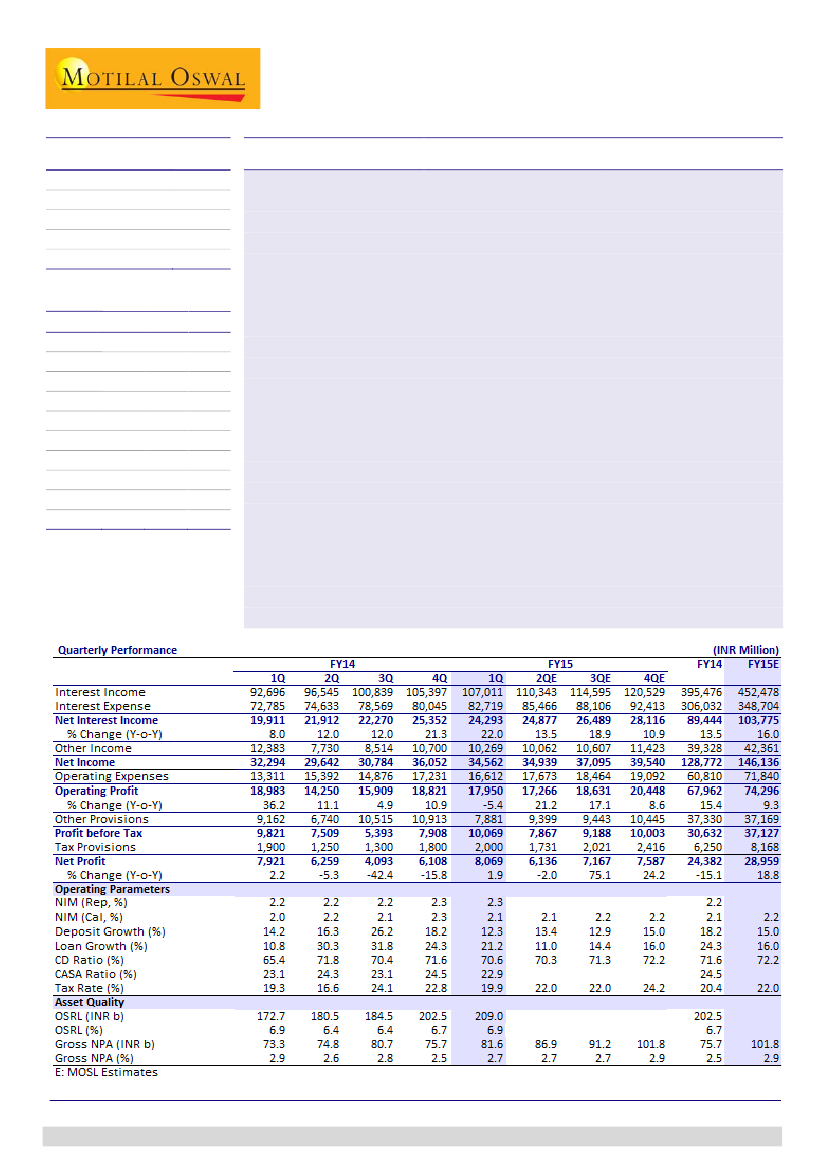 Canara Bank: 1QFY15 PAT of INR8.1b was 18% above estimate– Detailed ...
