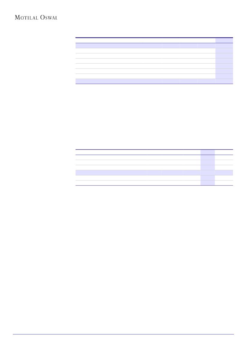 Annual report google 2005 version