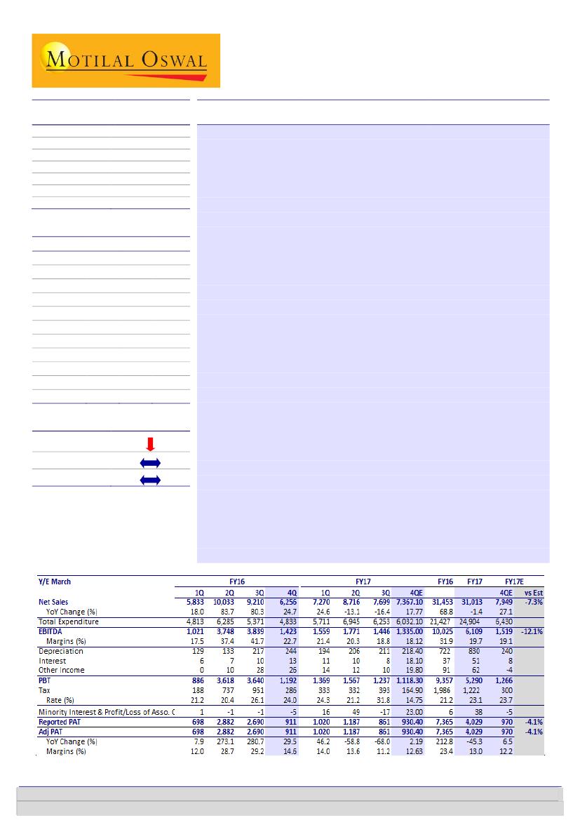 Alembic Pharmaceuticals: Weak results